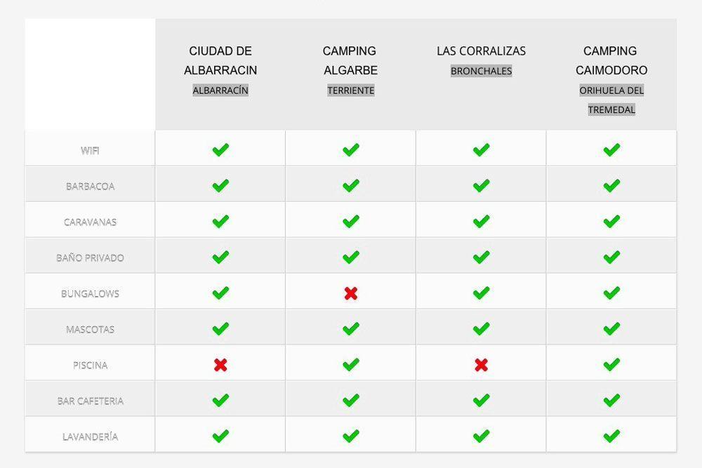 Fotografía de una tabla comparativa con los camping en la Sierra de Albarracin
